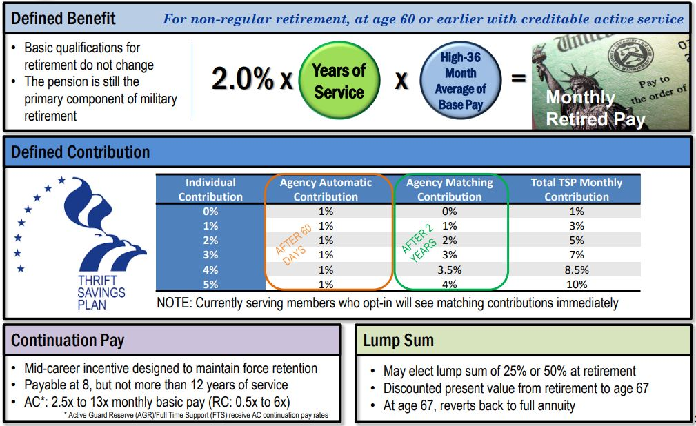 Retirement BRS landing page graphic