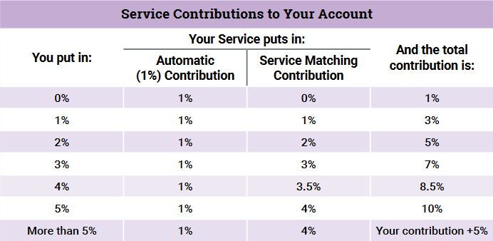 BRS Service Contributions