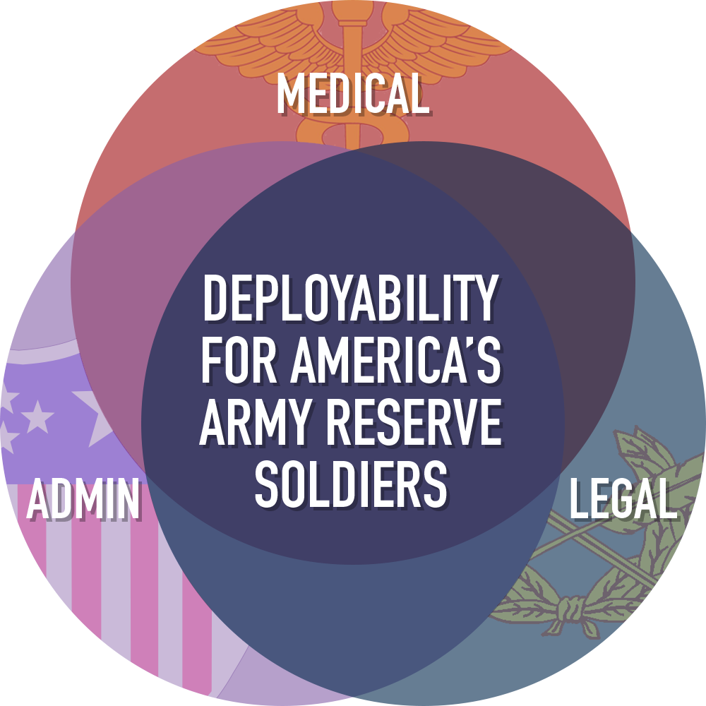 Soldier deployability graphic