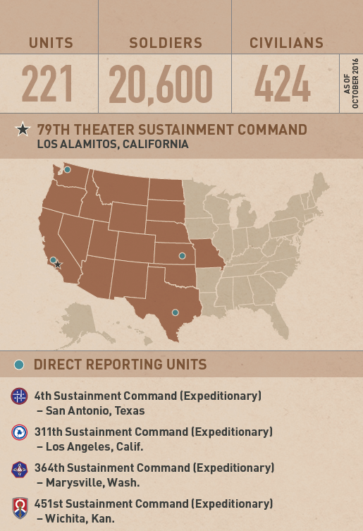 US Army Reserve Commands Functional ThTSC - Us navy reserve component command map