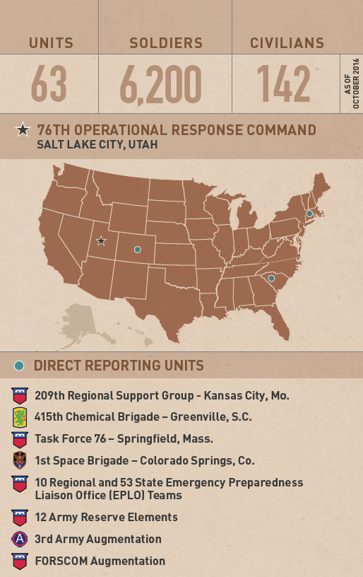 U.S. Army Reserve > Commands > Support > 76th ORC  Th Rsc Map Of Units on 63rd rsc map, 99th rsc map, usar rsc map, 70th rsc map, army rsc map,