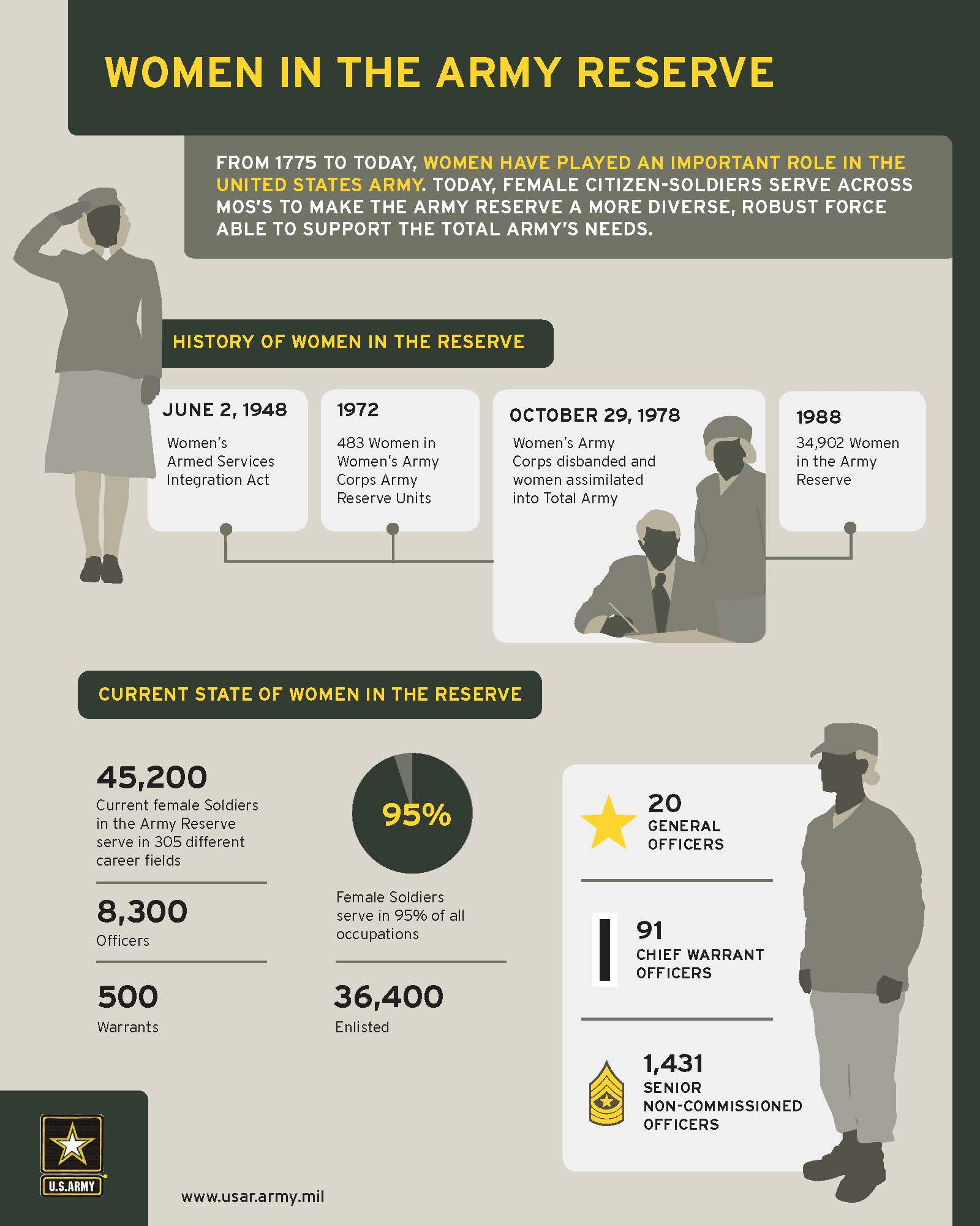 Women in the Army Reserve